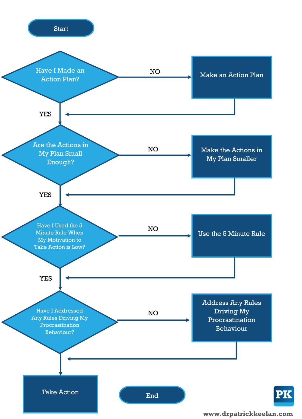 Flow chart for sexual assault calls